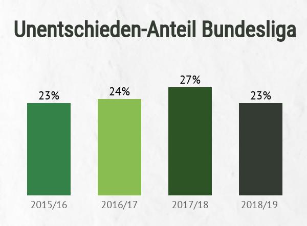 Unentschieden-Anteil in der Bundesliga