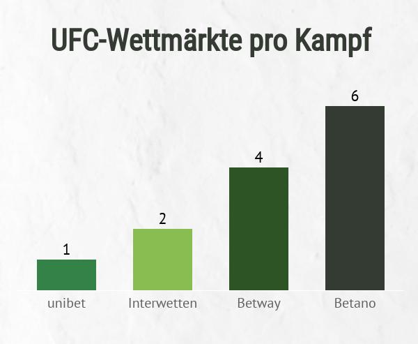 UFC Wettmärkte pro Anbieter