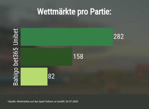 Schweizer Wettanbieter mit meisten Wettmärkten