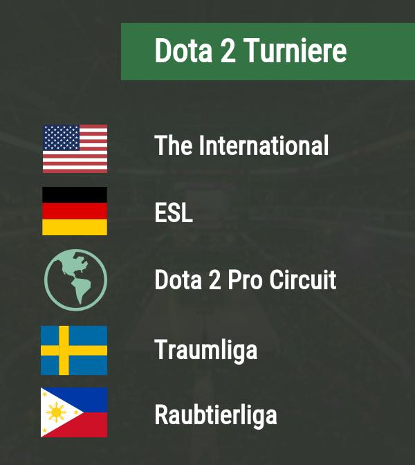 Dota 2 Turniere