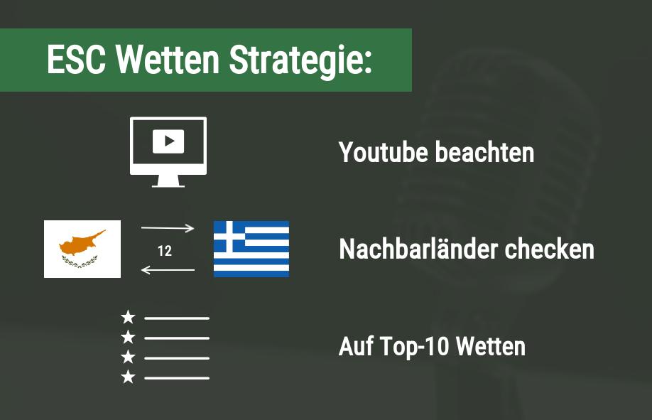 ESC Wettstrategie