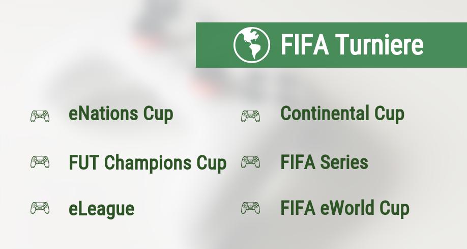 FIFA Turniere
