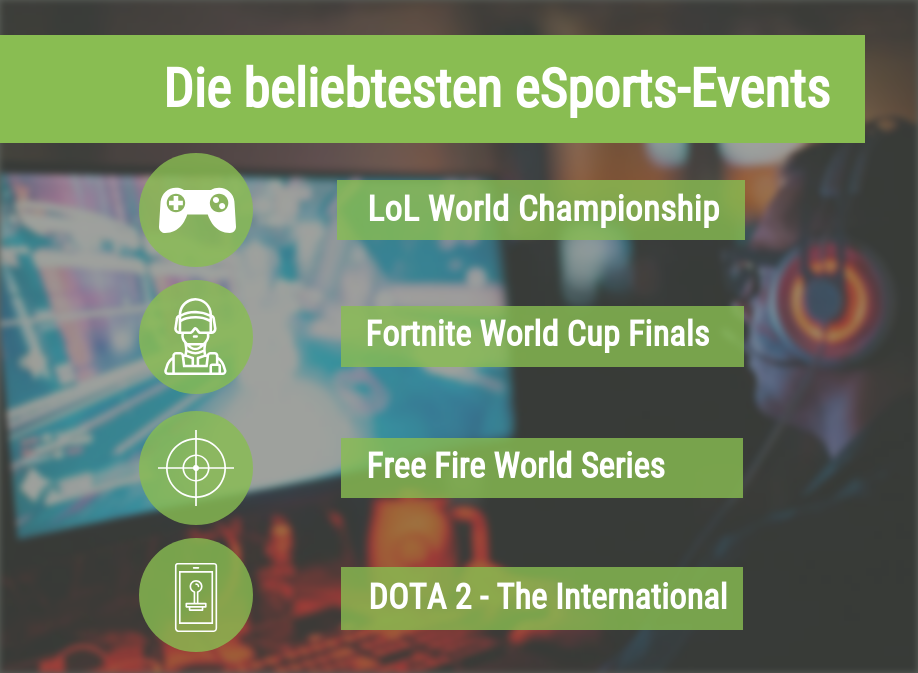 Beliebteste eSports Events