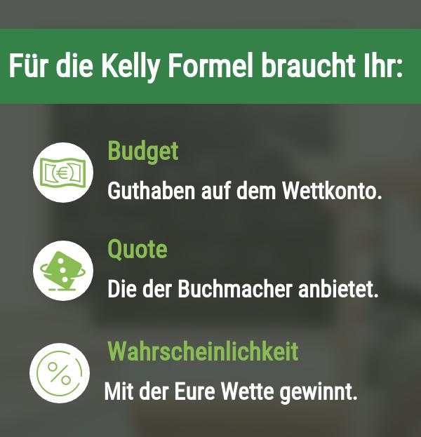 Voraussetzungen für die Kelly Strategie