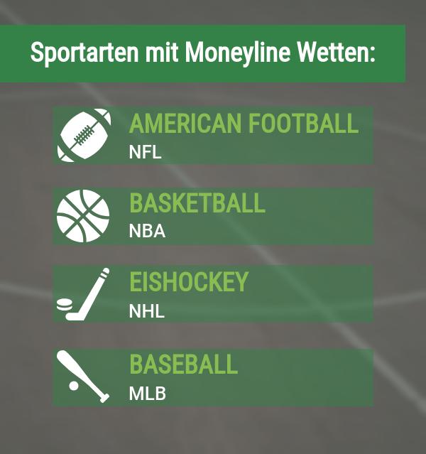 Sportarten mit Moneyline Wetten