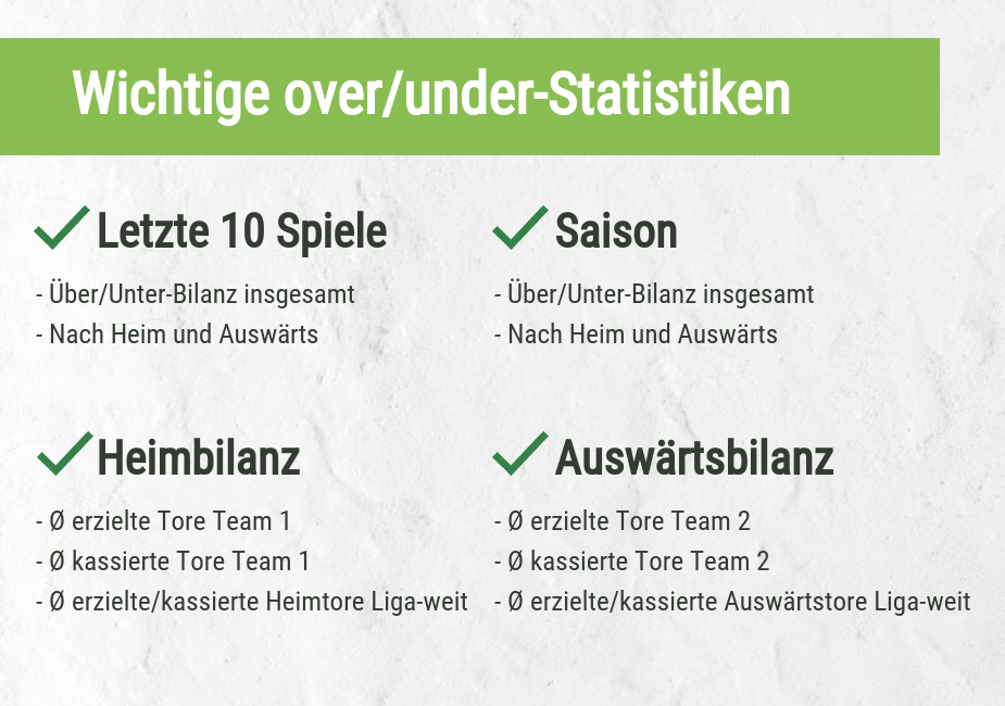 Statistiken für over/Under Wetten