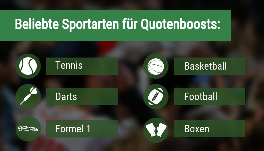 Quotenboosts nach Sportarten