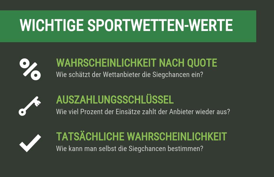 Mathematische Sportwetten-Werte