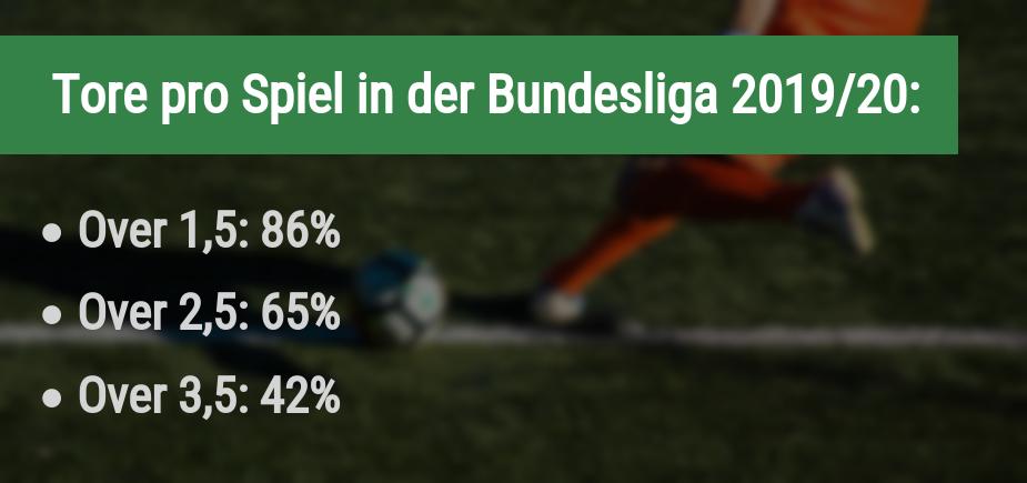 Über/Unter in der Bundesliga