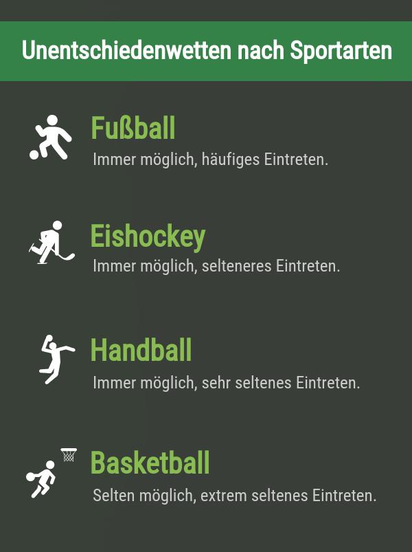 Unentschieden-Wetten nach Sportarten