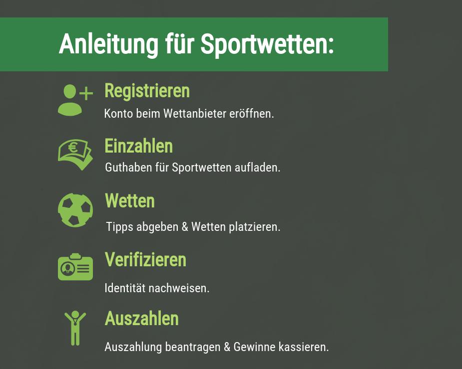 Anleitung für Sportwetten