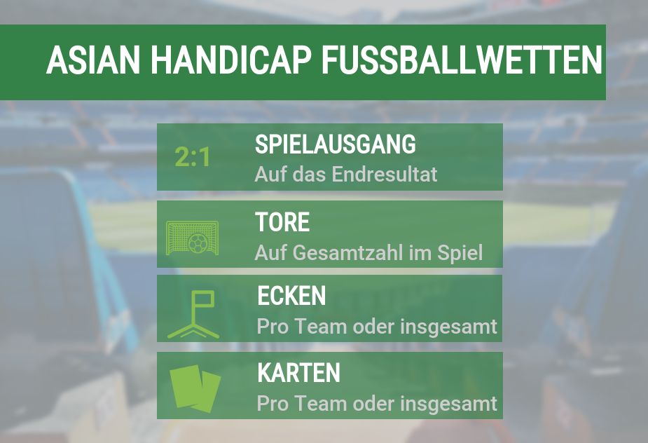 Asian Handicap Wettarten