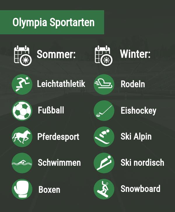 Olympische Sportarten