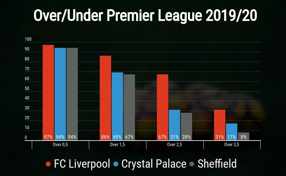 Premier League Wetten