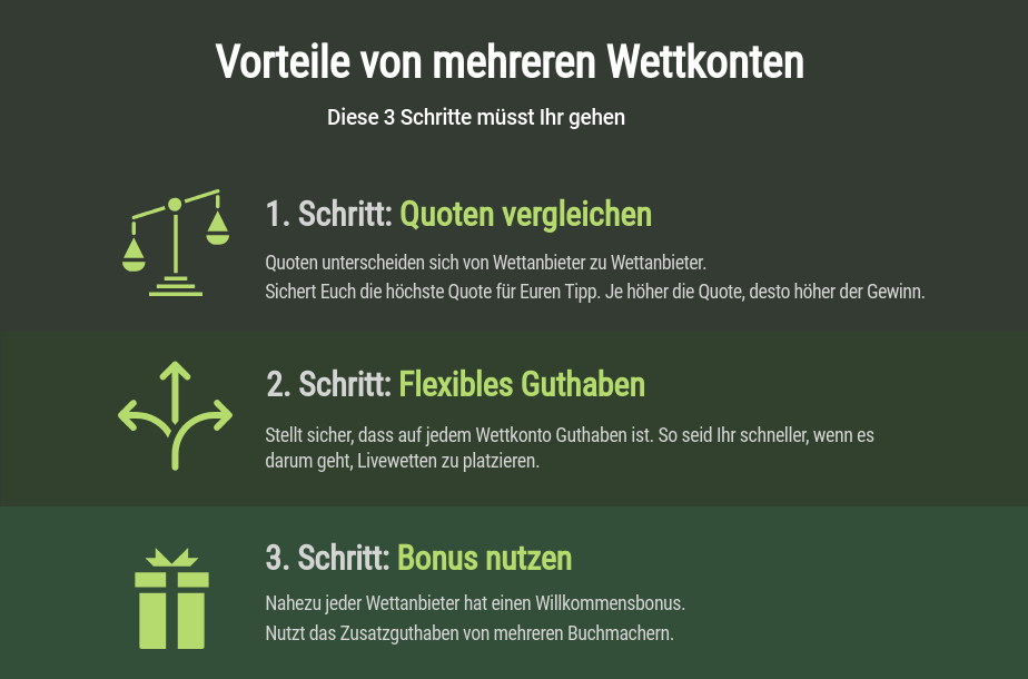 Sportwetten Tricks