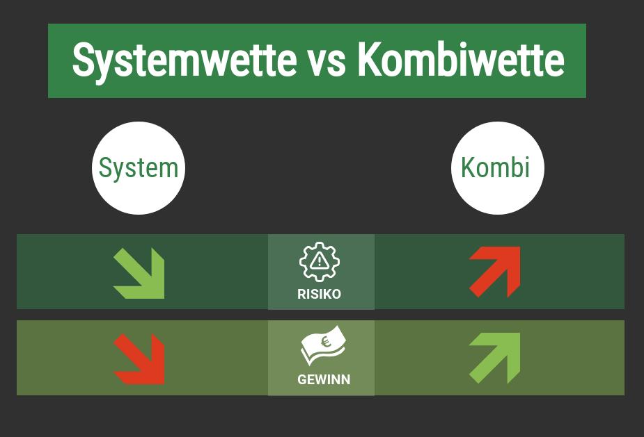 Systemwette Kombiwette