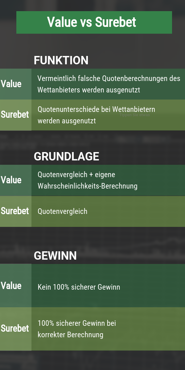 Value und Surebet bei Sportwetten Strategien