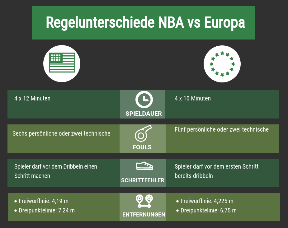 basketballregeln Europa vs USA