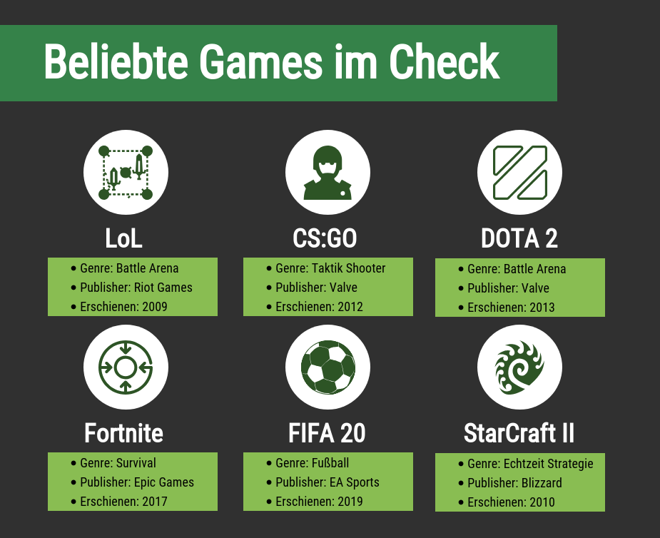 eSports Games im Check