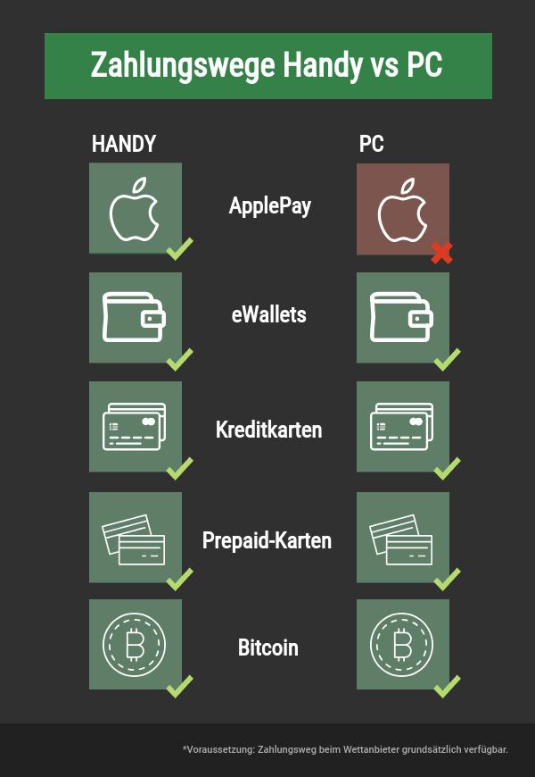 Zahlungswege Handy vs PC