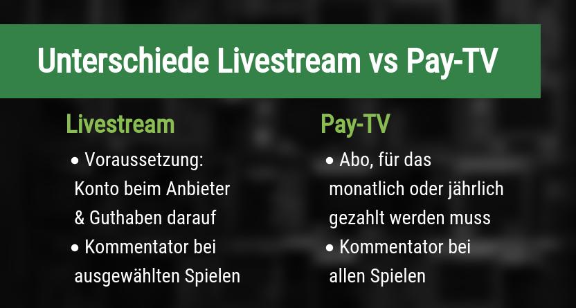 Unterschiede zwischen Livestreams und Pay-TV
