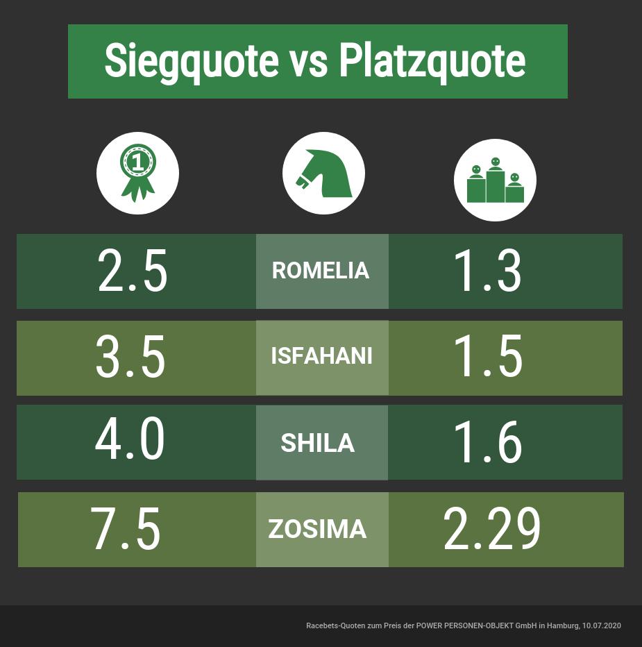 Sieg- und Platzquoten im Vergleich