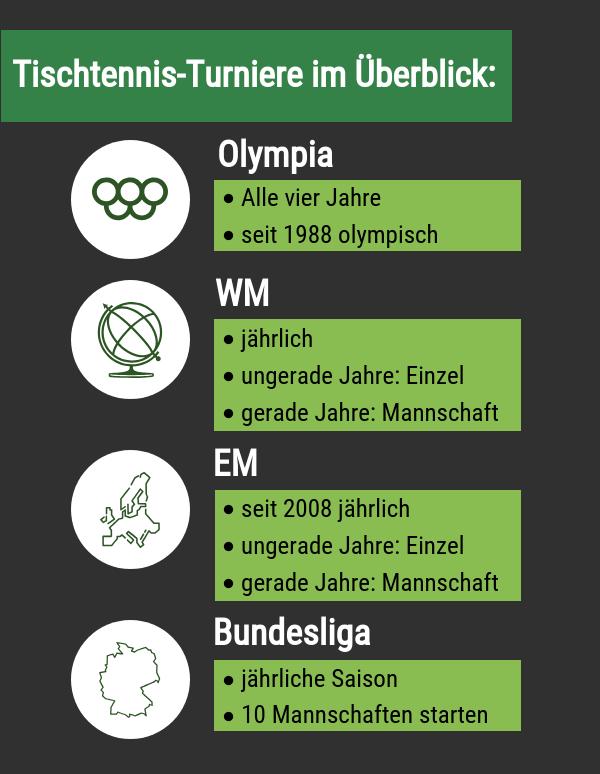 Tischtennis-Wettbewerbe im Überblick