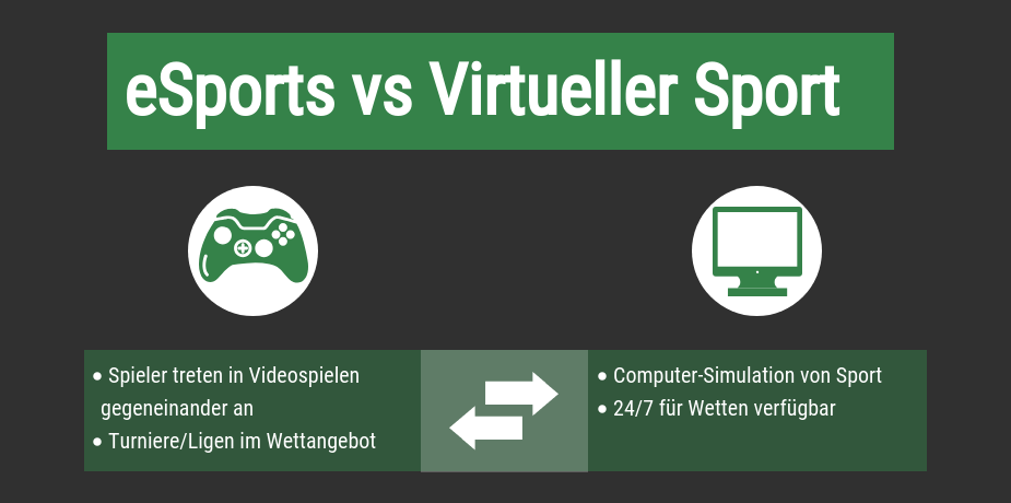 Virtueller Sport vs eSports