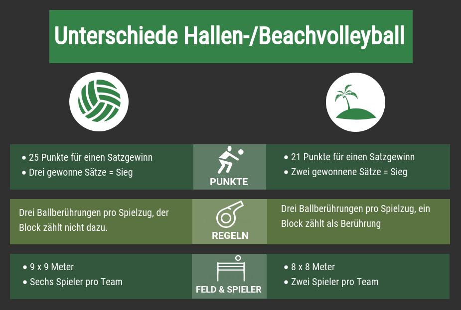 Unterschiede Hallen- und Beachvolleyball