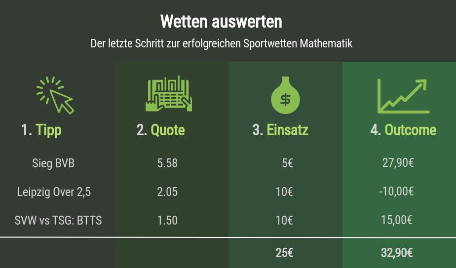 Sportwetten Mathematik Wetten auswerten