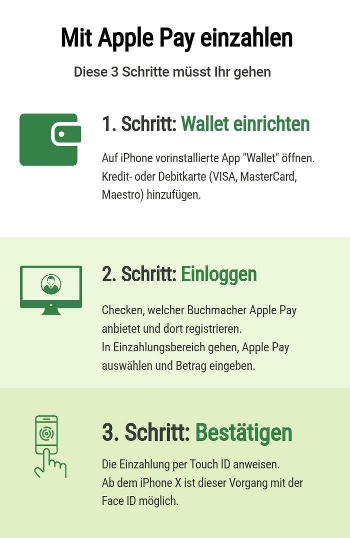 apple Pay Sportwetten Anleitung
