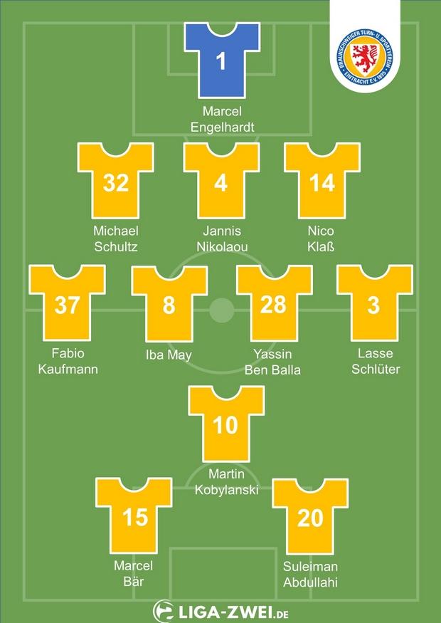 Voraussichtliche Aufstellung Eintracht Braunschweig