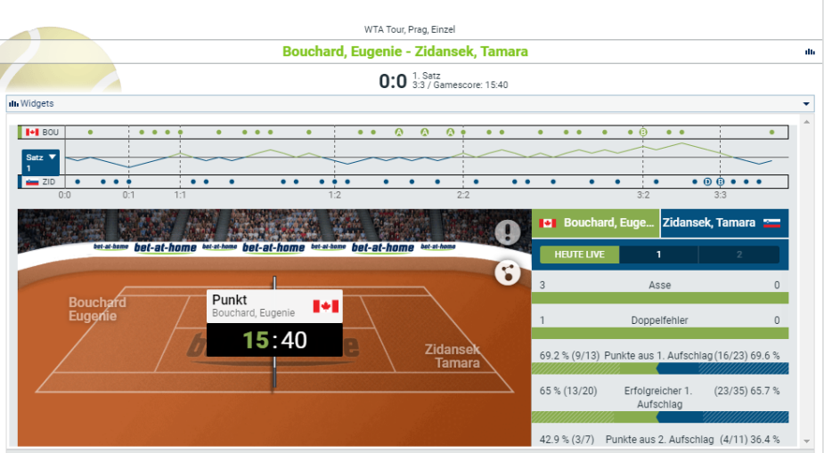 Tennis Wetten Statistiken bet-at-home