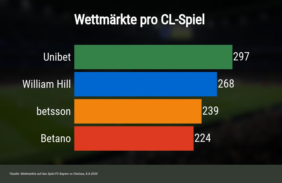 Wettmärkte Champions League Wetten