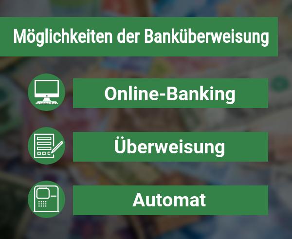 Arten der Banküberweisung