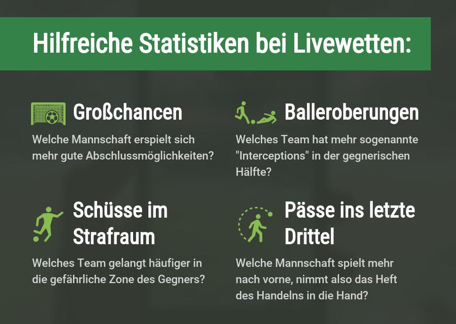 Livewetten Statistiken