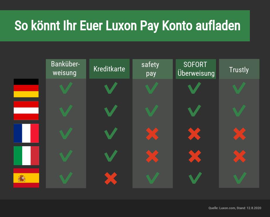 Luxon Pay Wetten