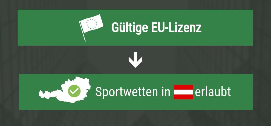 Sportwetten Österreich legal