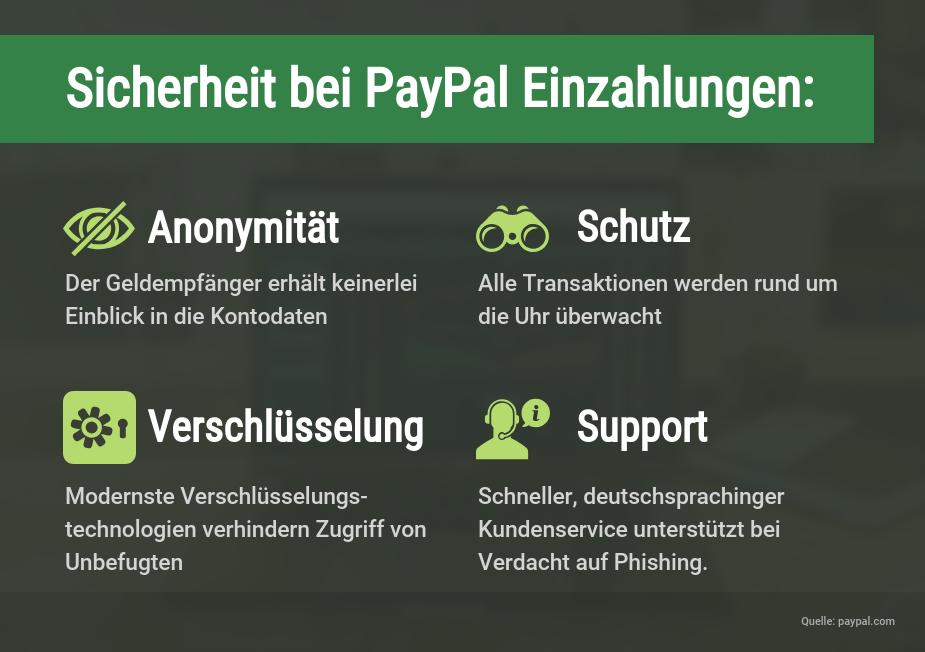 Infografik Sicherheit bei PayPal Einzahlungen