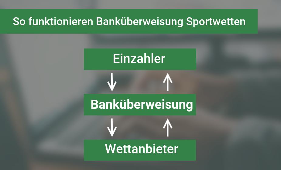 Sportwetten mit Banküberweisung