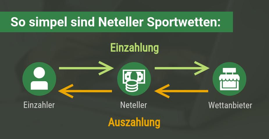 Vorgang Neteller Sportwetten