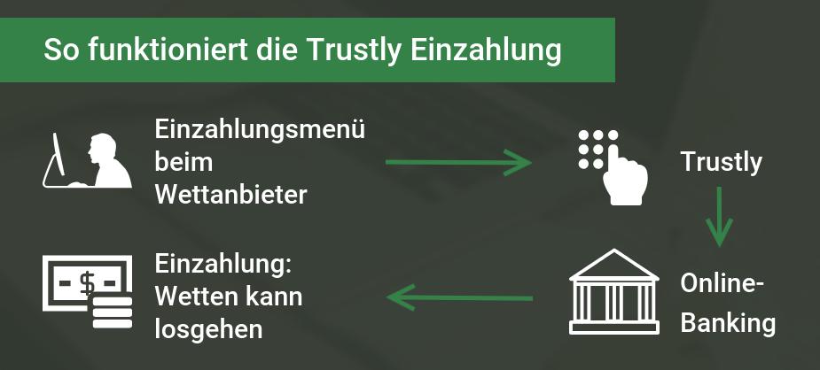 Trustly Einzahlung