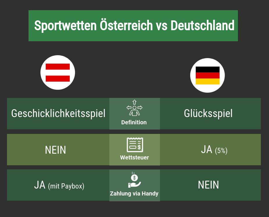 Sportwetten Österreich Deutschland