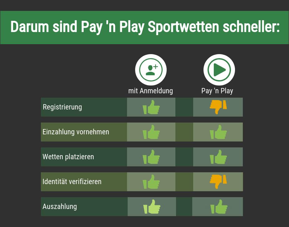 Vorteile von Pay'n'Play Sportwetten