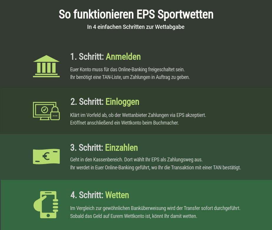 EPS Sportwetten erklärt