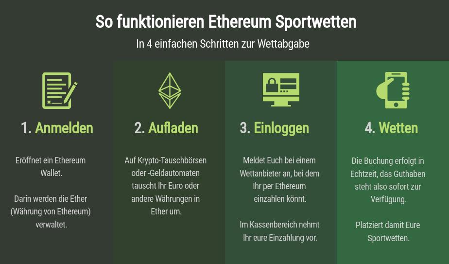So funktionieren Ethereum Sportwetten.