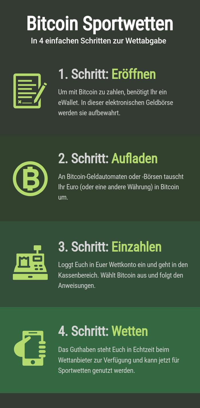 Sportweten mit Bitcoin erklärt