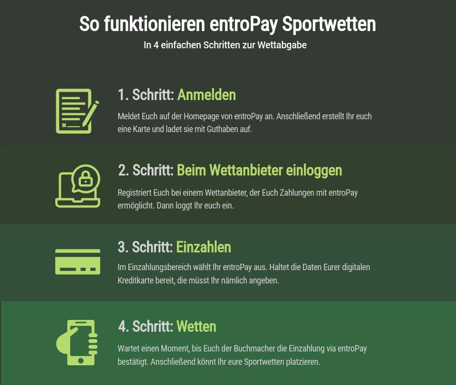 Anleitung für Entropay bei Sportwetten