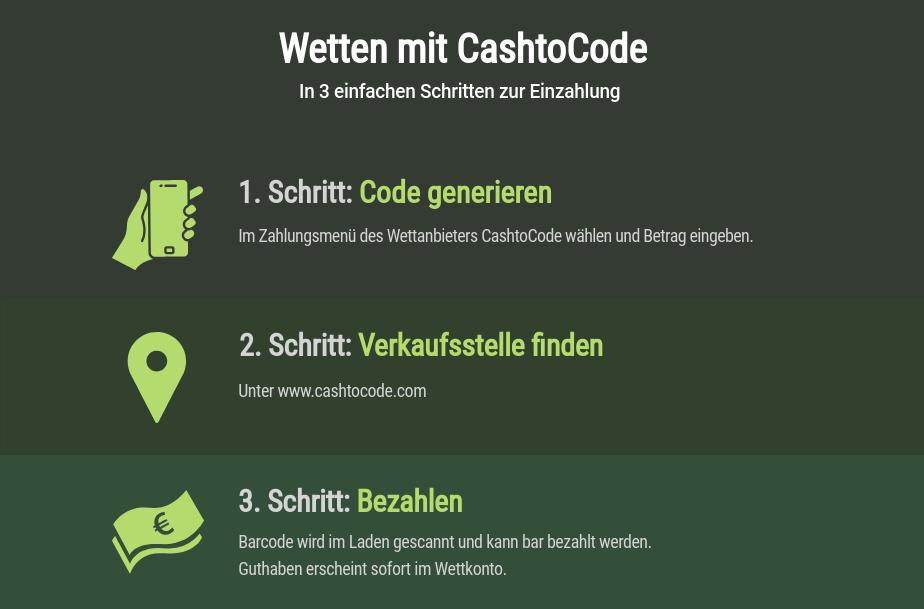 Wetten mit CashtoCode