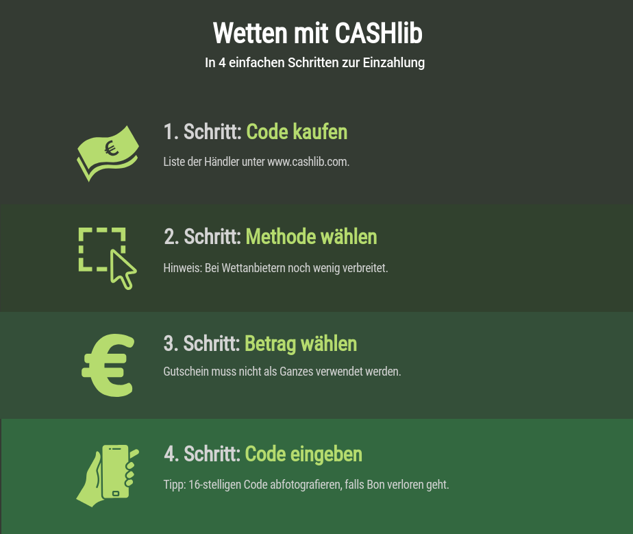 Einzahlen mit Cashlib